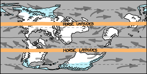 map showing air movement with horse latitudes labeled